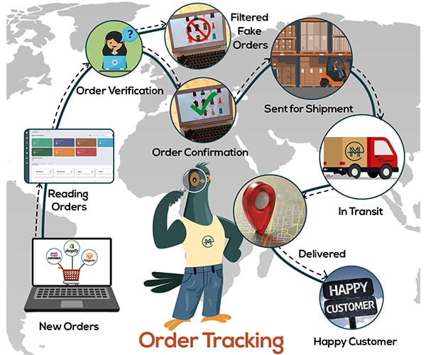 ordertracking aboutus